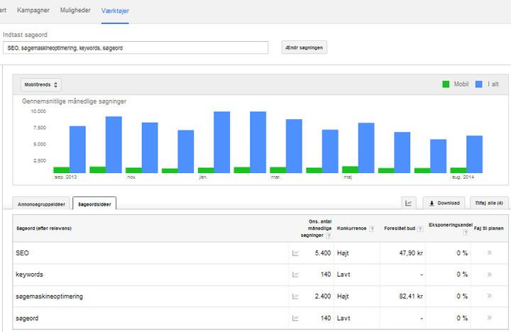 Google søgeordsplanlægning